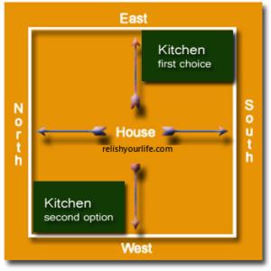 location of kitchen